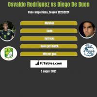 Osvaldo Rodriguez vs Diego De Buen h2h player stats