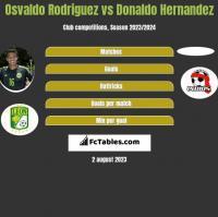 Osvaldo Rodriguez vs Donaldo Hernandez h2h player stats