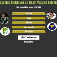 Osvaldo Rodriguez vs Efrain Velarde Calvillo h2h player stats