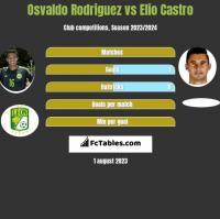 Osvaldo Rodriguez vs Elio Castro h2h player stats