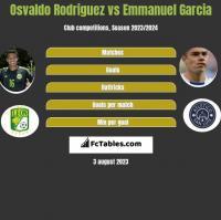 Osvaldo Rodriguez vs Emmanuel Garcia h2h player stats