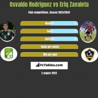 Osvaldo Rodriguez vs Eriq Zavaleta h2h player stats