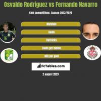 Osvaldo Rodriguez vs Fernando Navarro h2h player stats