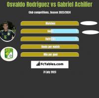 Osvaldo Rodriguez vs Gabriel Achilier h2h player stats