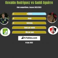 Osvaldo Rodriguez vs Gaddi Aguirre h2h player stats