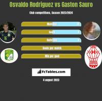 Osvaldo Rodriguez vs Gaston Sauro h2h player stats