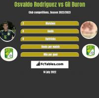 Osvaldo Rodriguez vs Gil Buron h2h player stats