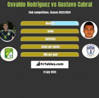 Osvaldo Rodriguez vs Gustavo Cabral h2h player stats