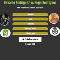 Osvaldo Rodriguez vs Hugo Rodriguez h2h player stats