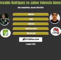 Osvaldo Rodriguez vs Jaime Valencia Gomez h2h player stats