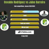 Osvaldo Rodriguez vs Jaine Barreiro h2h player stats
