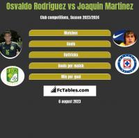 Osvaldo Rodriguez vs Joaquin Martinez h2h player stats