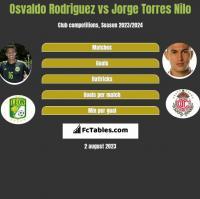Osvaldo Rodriguez vs Jorge Torres Nilo h2h player stats