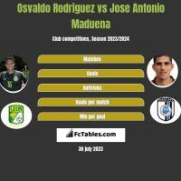 Osvaldo Rodriguez vs Jose Antonio Maduena h2h player stats