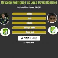Osvaldo Rodriguez vs Jose David Ramirez h2h player stats