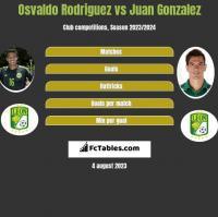 Osvaldo Rodriguez vs Juan Gonzalez h2h player stats