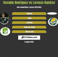 Osvaldo Rodriguez vs Lorenzo Ramirez h2h player stats
