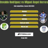 Osvaldo Rodriguez vs Miguel Angel Herrera h2h player stats