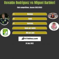 Osvaldo Rodriguez vs Miguel Barbieri h2h player stats