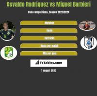 Osvaldo Rodriguez vs Miguel Barbieri h2h player stats