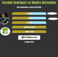 Osvaldo Rodriguez vs Ramiro Hernandez h2h player stats