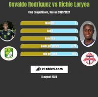 Osvaldo Rodriguez vs Richie Laryea h2h player stats