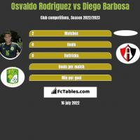 Osvaldo Rodriguez vs Diego Barbosa h2h player stats
