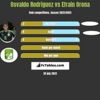 Osvaldo Rodriguez vs Efrain Orona h2h player stats