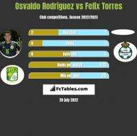 Osvaldo Rodriguez vs Felix Torres h2h player stats
