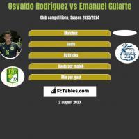 Osvaldo Rodriguez vs Emanuel Gularte h2h player stats