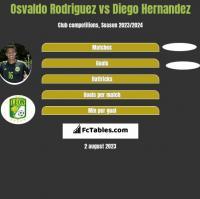 Osvaldo Rodriguez vs Diego Hernandez h2h player stats