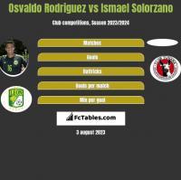 Osvaldo Rodriguez vs Ismael Solorzano h2h player stats