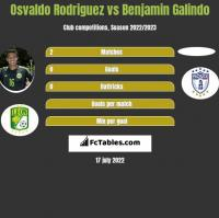 Osvaldo Rodriguez vs Benjamin Galindo h2h player stats