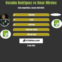 Osvaldo Rodriguez vs Omar Mireles h2h player stats