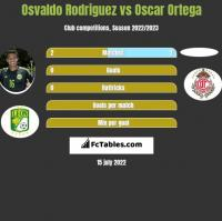 Osvaldo Rodriguez vs Oscar Ortega h2h player stats