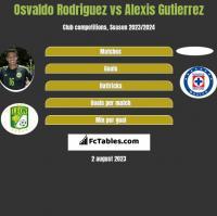 Osvaldo Rodriguez vs Alexis Gutierrez h2h player stats