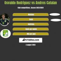 Osvaldo Rodriguez vs Andres Catalan h2h player stats