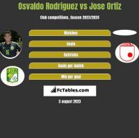 Osvaldo Rodriguez vs Jose Ortiz h2h player stats