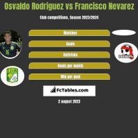 Osvaldo Rodriguez vs Francisco Nevarez h2h player stats