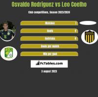 Osvaldo Rodriguez vs Leo Coelho h2h player stats