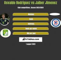 Osvaldo Rodriguez vs Jaiber Jimenez h2h player stats