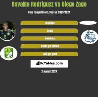 Osvaldo Rodriguez vs Diego Zago h2h player stats