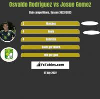 Osvaldo Rodriguez vs Josue Gomez h2h player stats
