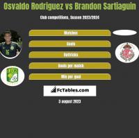 Osvaldo Rodriguez vs Brandon Sartiaguin h2h player stats