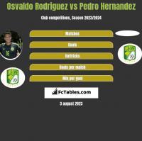 Osvaldo Rodriguez vs Pedro Hernandez h2h player stats