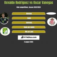 Osvaldo Rodriguez vs Oscar Vanegas h2h player stats
