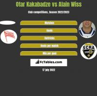 Otar Kakabadze vs Alain Wiss h2h player stats