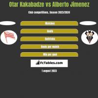 Otar Kakabadze vs Alberto Jimenez h2h player stats