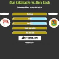 Otar Kakabadze vs Aleix Coch h2h player stats