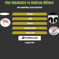 Otar Kakabadze vs Andreas Wittwer h2h player stats